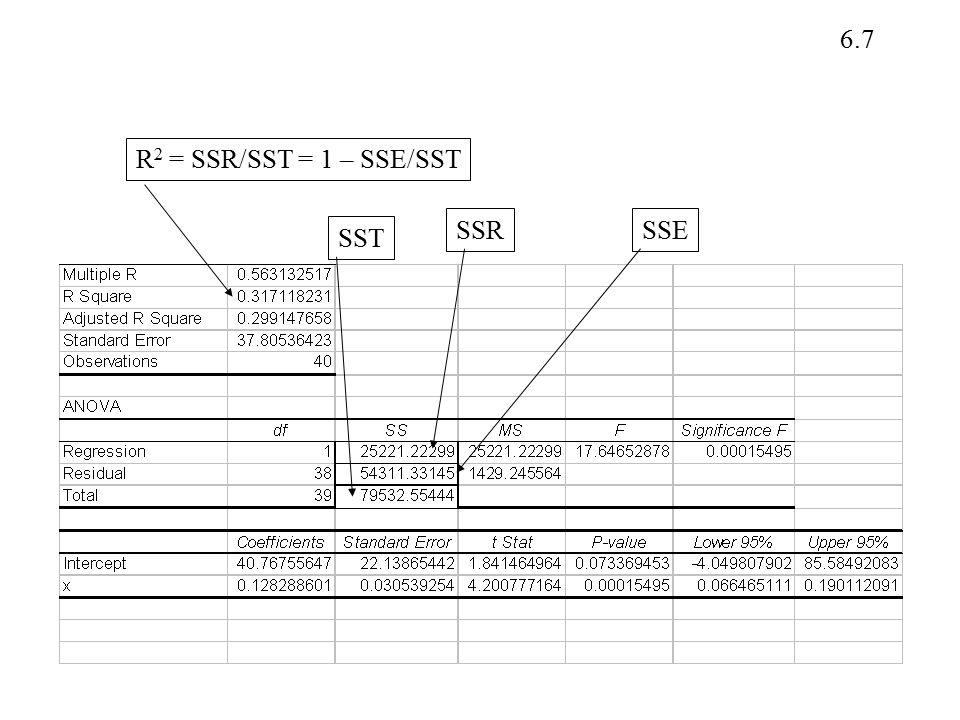 R2 = SSR/SST = 1 – SSE/SST SSR SSE SST