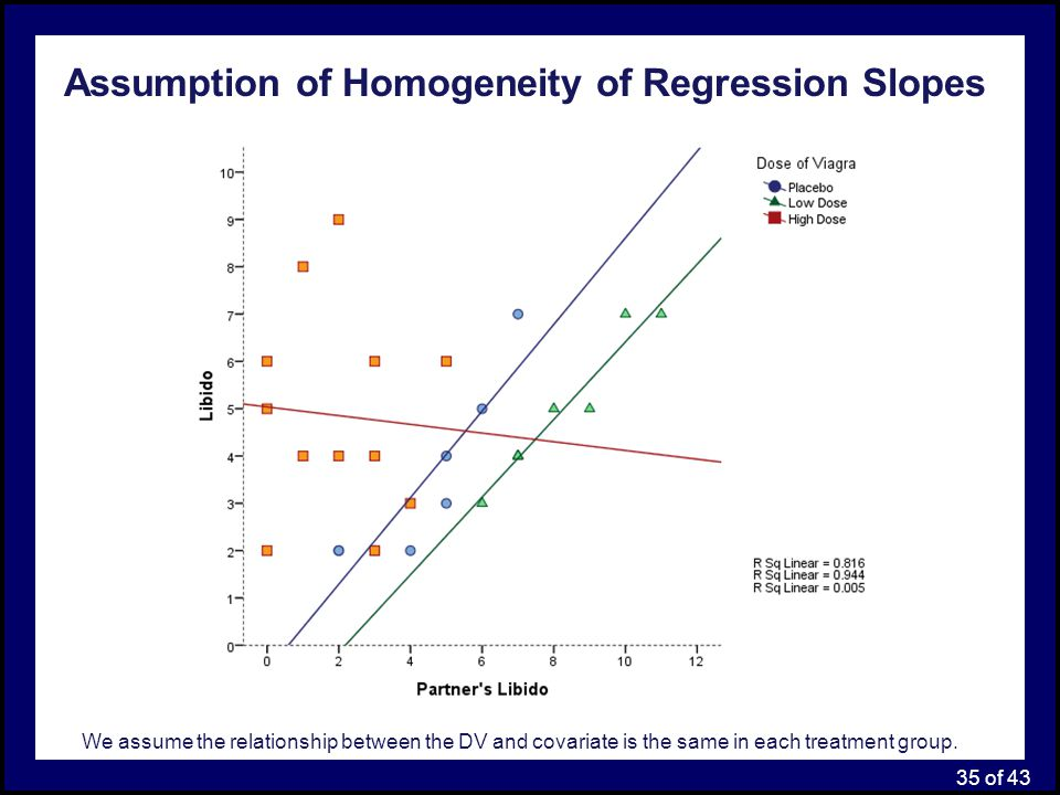 Assumption of Homogeneity of Regression Slopes