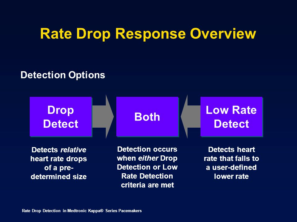 Rate Drop Response Overview