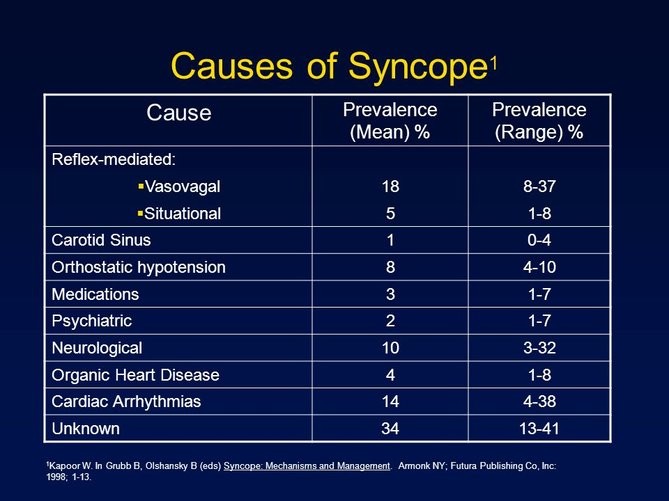 Causes of Syncope1 Cause Prevalence (Mean) % Prevalence (Range) %