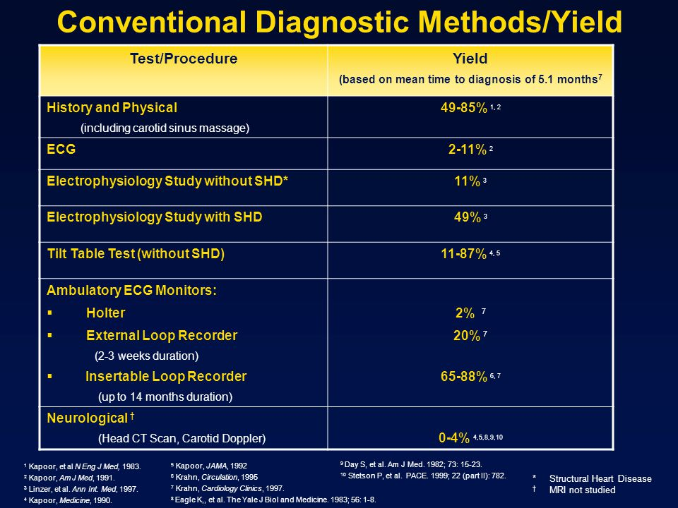 Conventional Diagnostic Methods/Yield