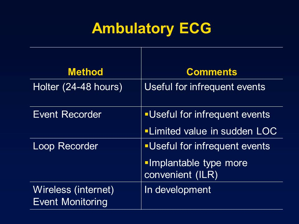 Ambulatory ECG Method Comments Holter (24-48 hours)