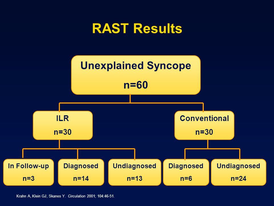 RAST Results Unexplained Syncope n=60 ILR n=30 Conventional