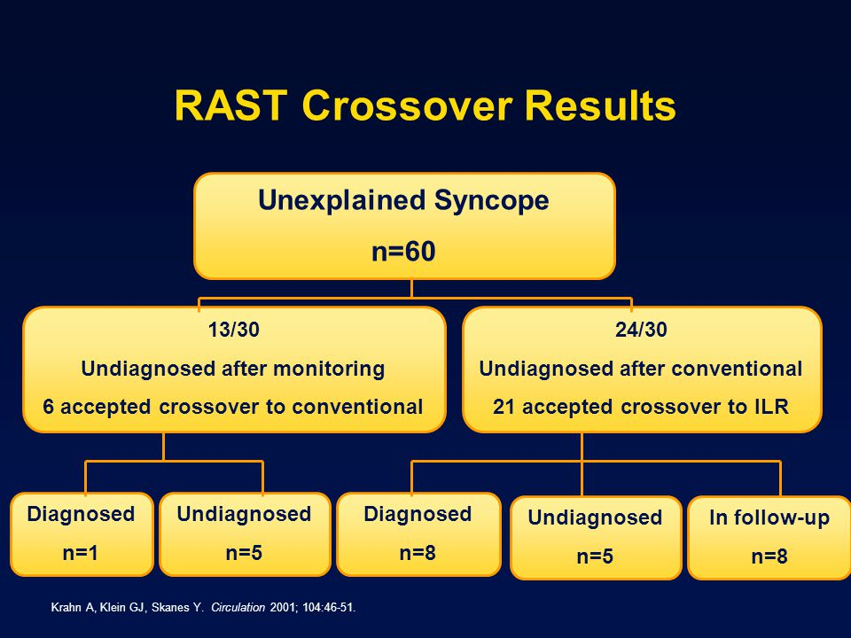 RAST Crossover Results