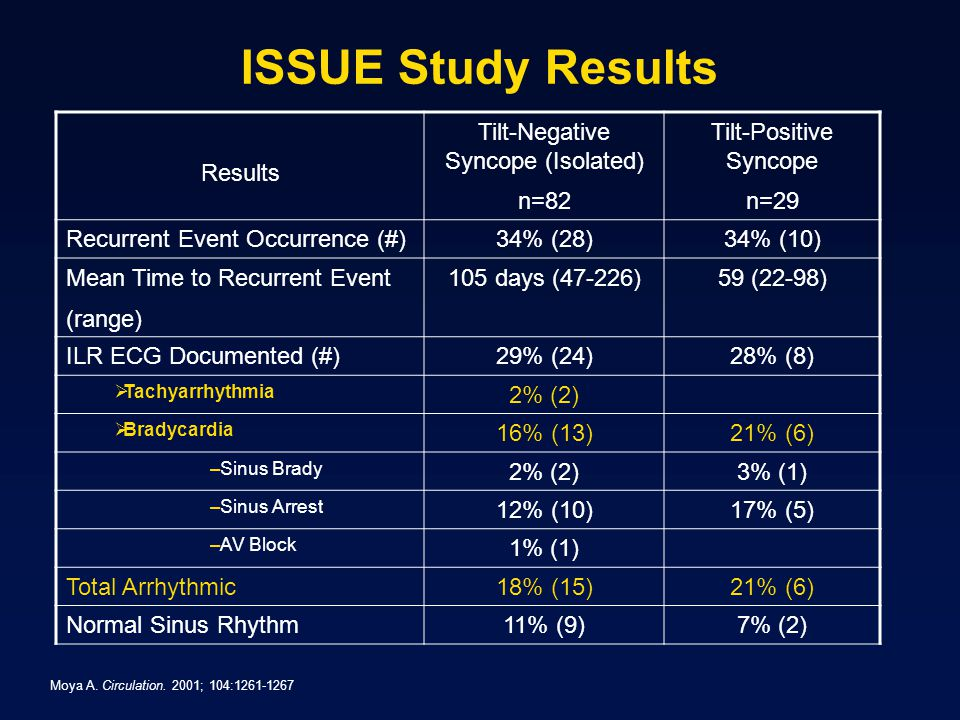 ISSUE Study Results Results Tilt-Negative Syncope (Isolated) n=82