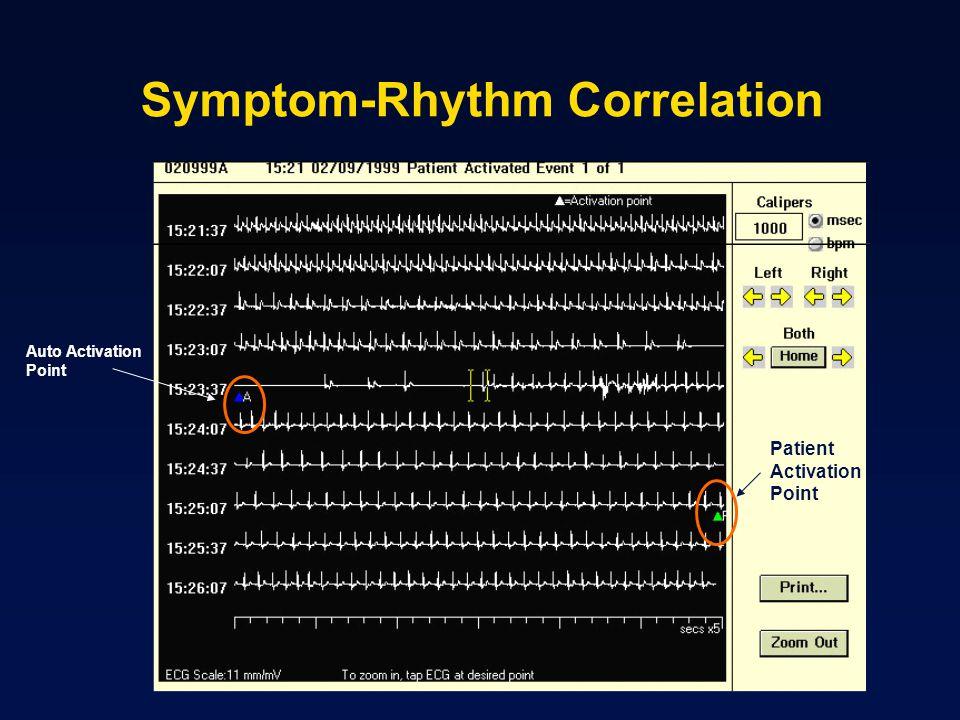 Symptom-Rhythm Correlation