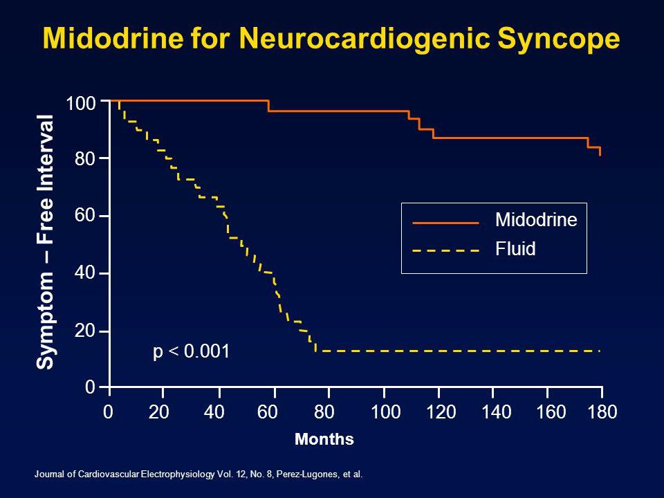 Midodrine for Neurocardiogenic Syncope