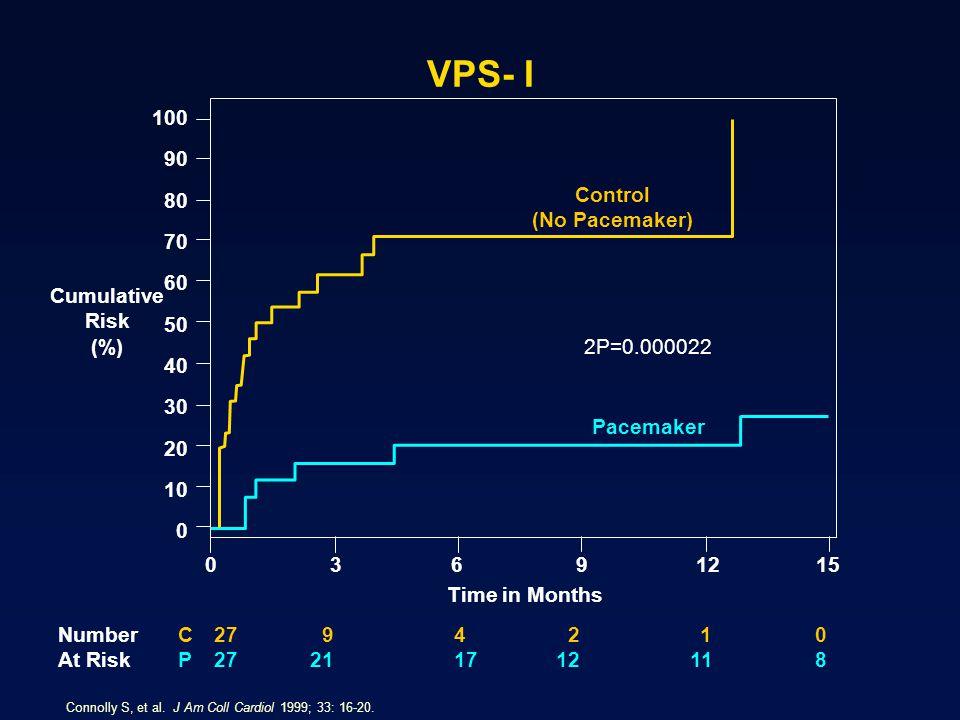 VPS- I 100 90 80 Control (No Pacemaker) 70 60 Cumulative Risk (%) 50