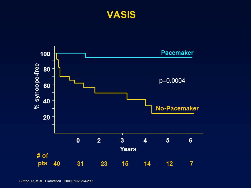 VASIS 100 Pacemaker 80 p=0.0004 % syncope-free 60 40 No-Pacemaker 20 2
