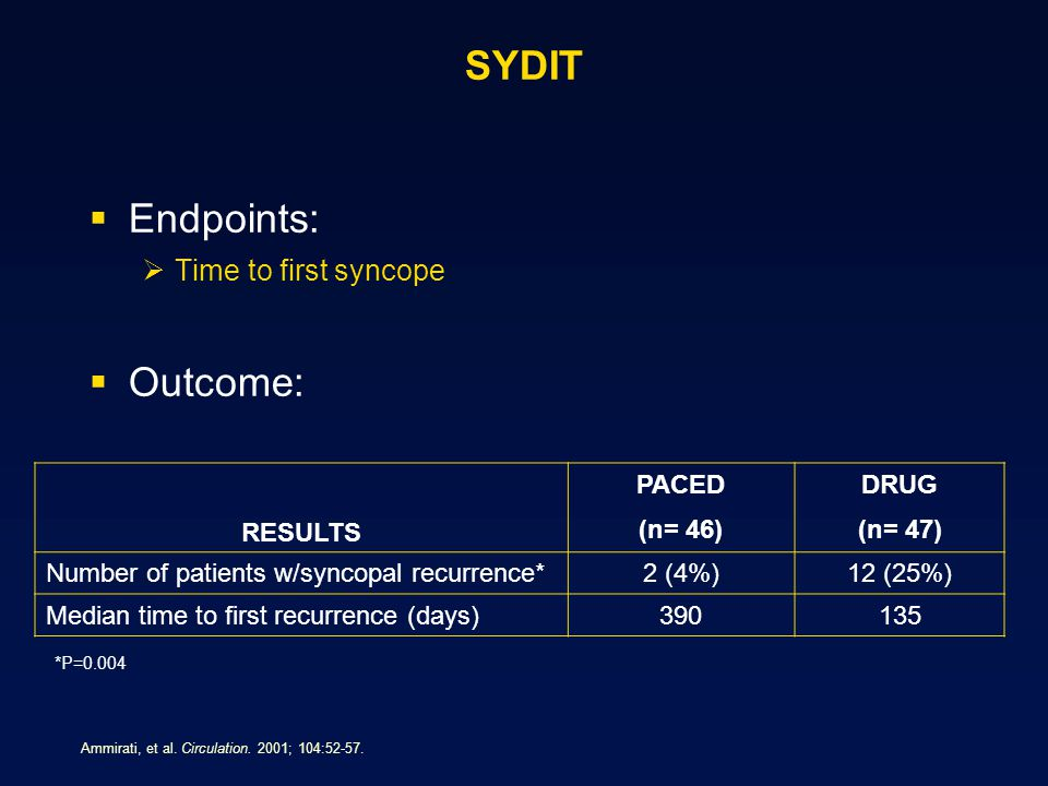 SYDIT Endpoints: Outcome: Time to first syncope RESULTS PACED (n= 46)