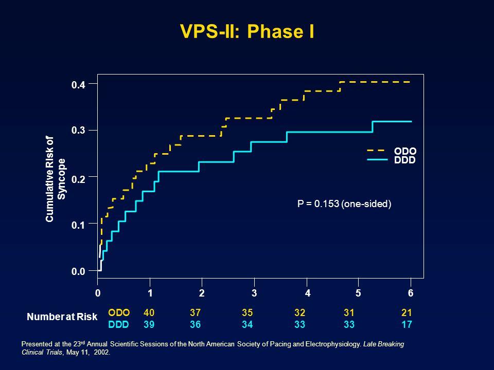 Cumulative Risk of Syncope