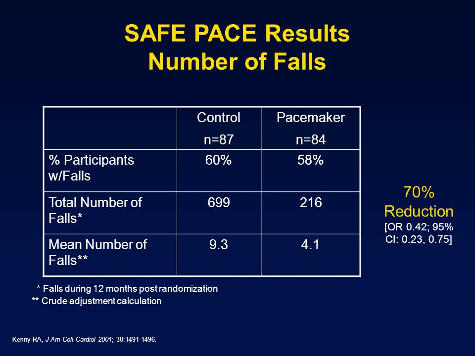 SAFE PACE Results Number of Falls