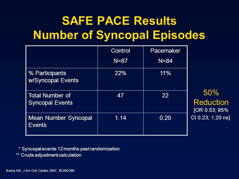 SAFE PACE Results Number of Syncopal Episodes