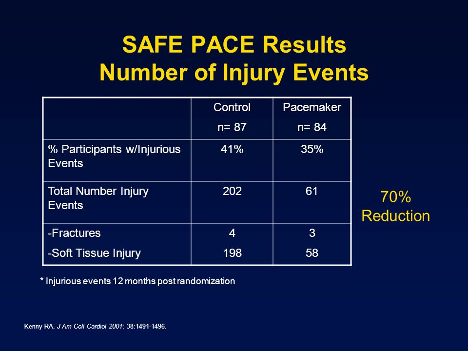 SAFE PACE Results Number of Injury Events
