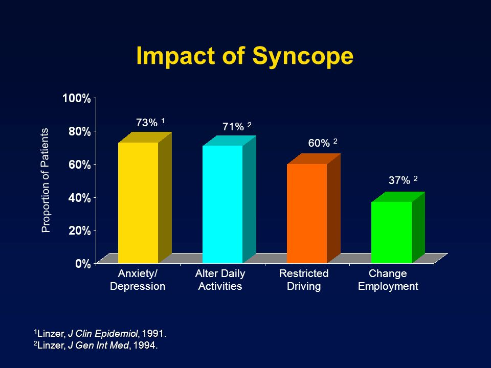 Impact of Syncope 73% 1 71% 2 60% 2 Proportion of Patients 37% 2