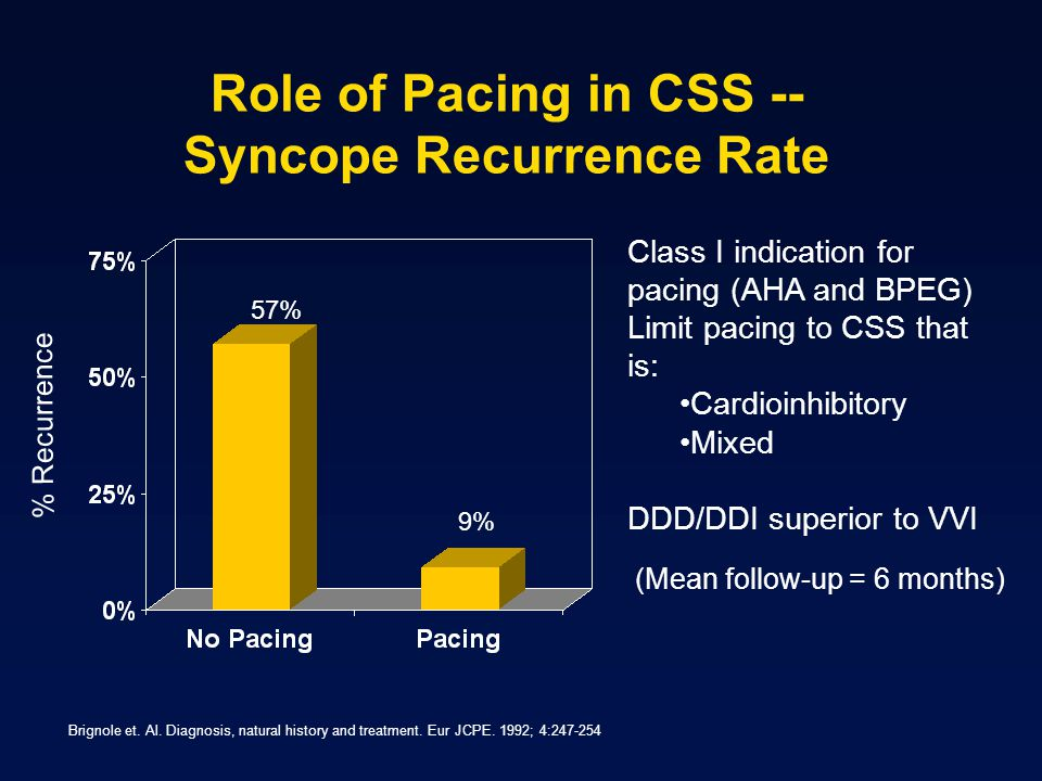 Role of Pacing in CSS -- Syncope Recurrence Rate