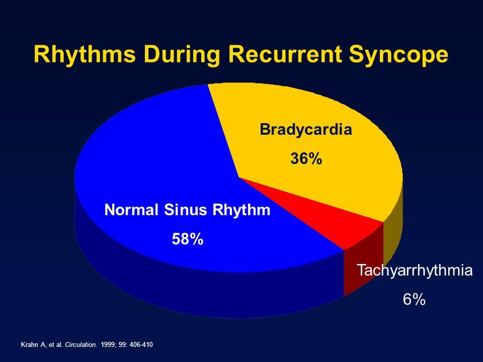 Rhythms During Recurrent Syncope