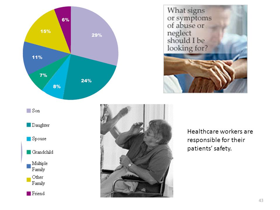 Healthcare workers are responsible for their patients' safety.