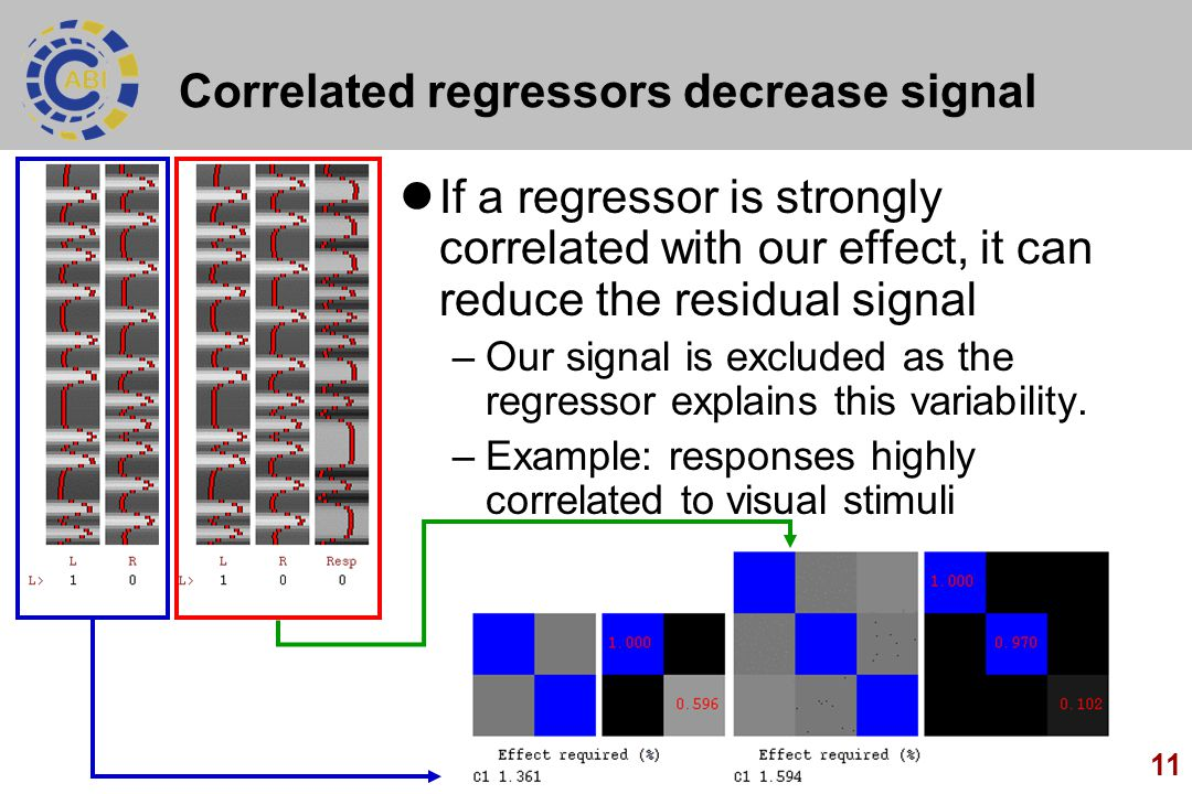 Correlated regressors decrease signal