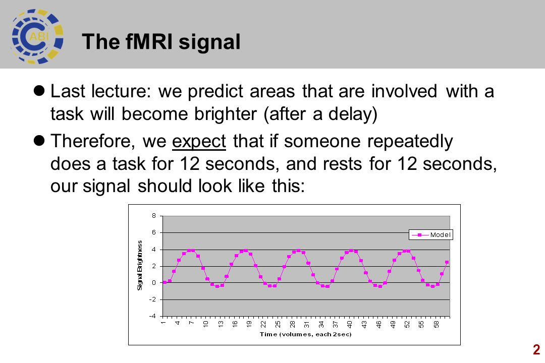 The fMRI signal Last lecture: we predict areas that are involved with a task will become brighter (after a delay)