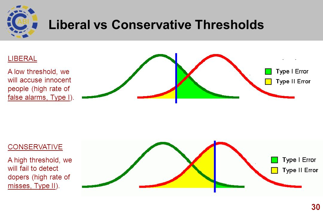 Liberal vs Conservative Thresholds