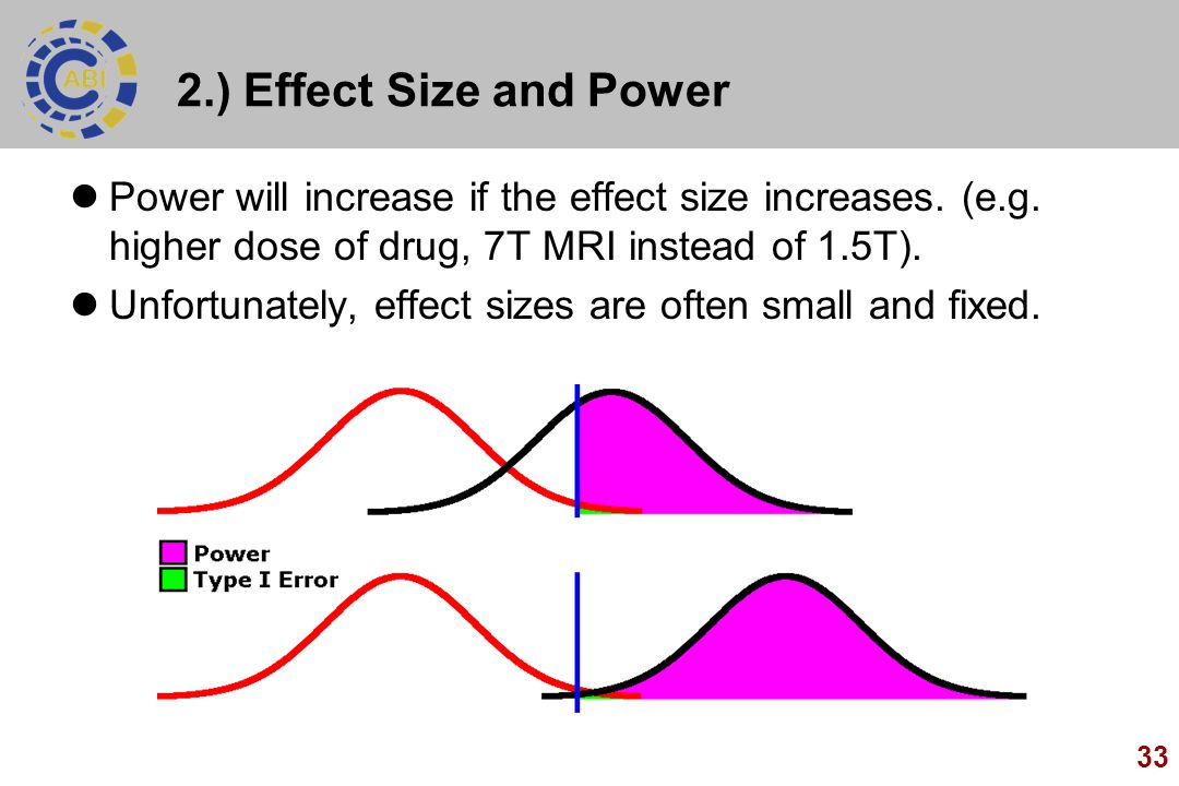2.) Effect Size and Power Power will increase if the effect size increases. (e.g. higher dose of drug, 7T MRI instead of 1.5T).