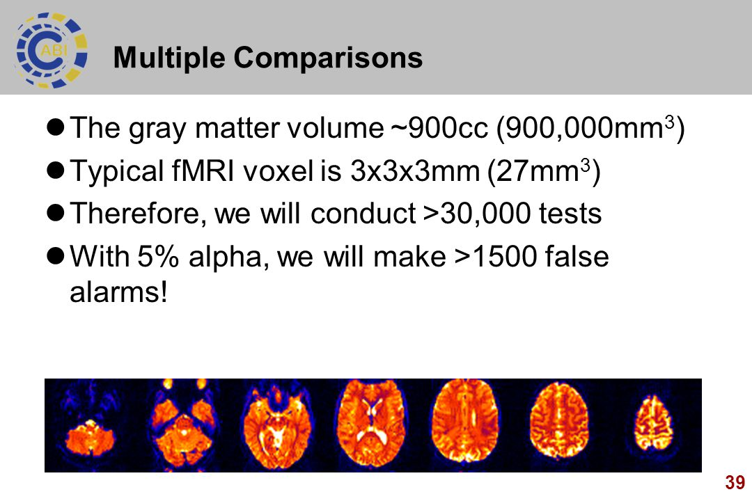 Multiple Comparisons The gray matter volume ~900cc (900,000mm3) Typical fMRI voxel is 3x3x3mm (27mm3)