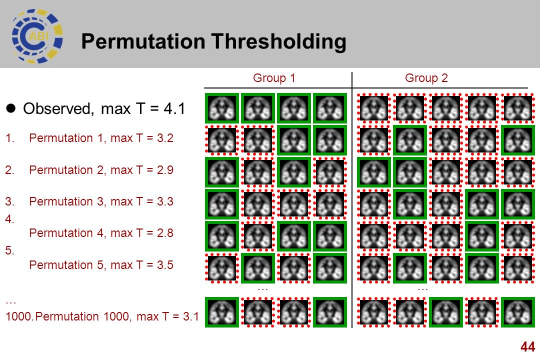 Permutation Thresholding
