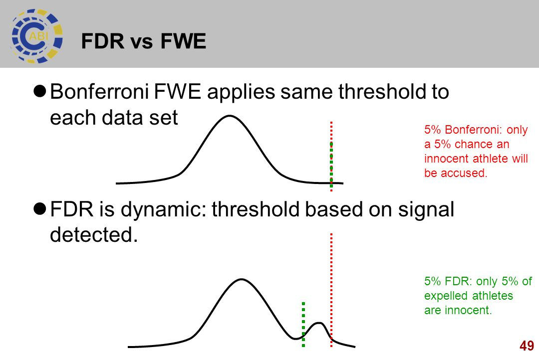 Bonferroni FWE applies same threshold to each data set