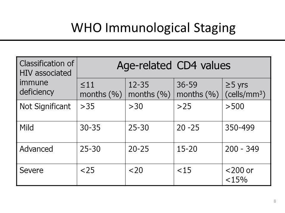 WHO Immunological Staging