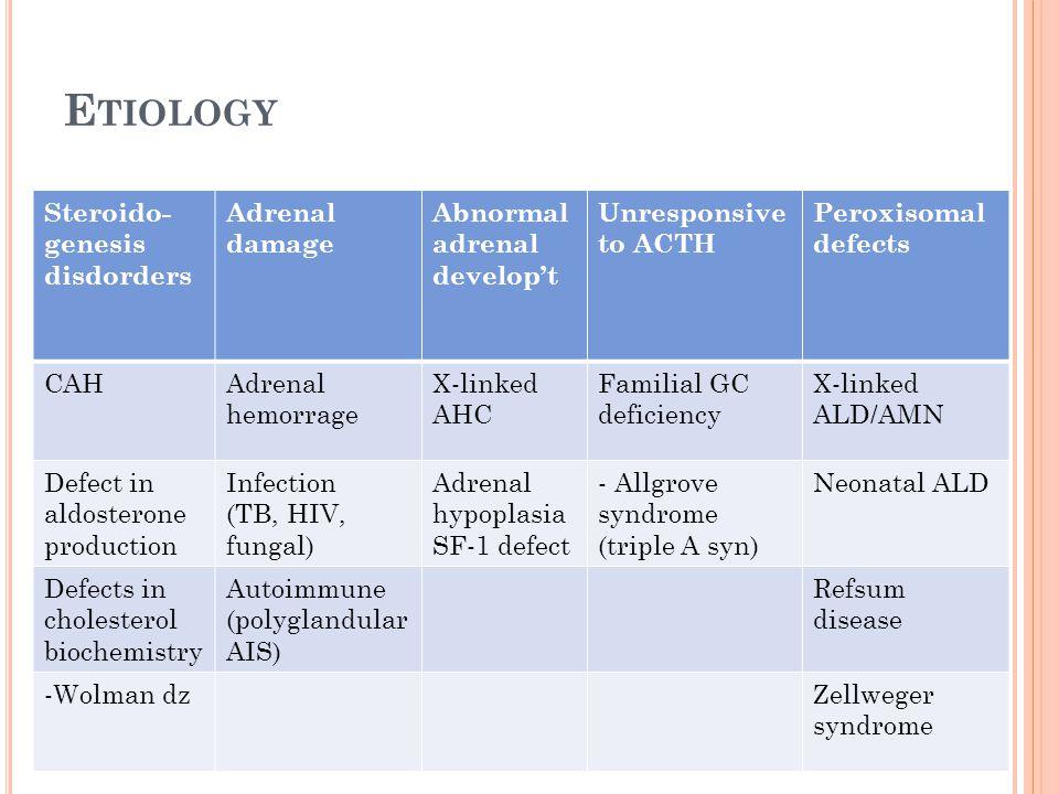 Etiology Steroido-genesis disdorders Adrenal damage