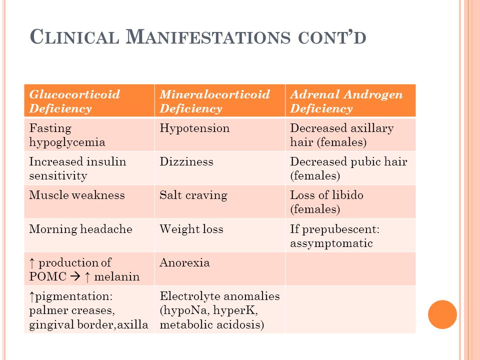 Clinical Manifestations cont'd