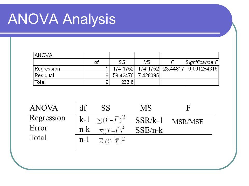 ANOVA Analysis ANOVA df SS MS F Regression Error k-1 SSR/k-1 Total n-k