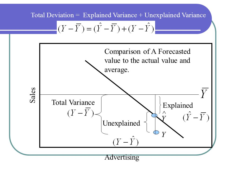 Comparison of A Forecasted value to the actual value and average.