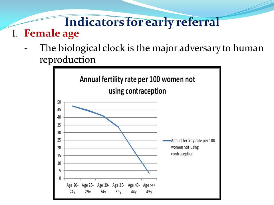 Indicators for early referral