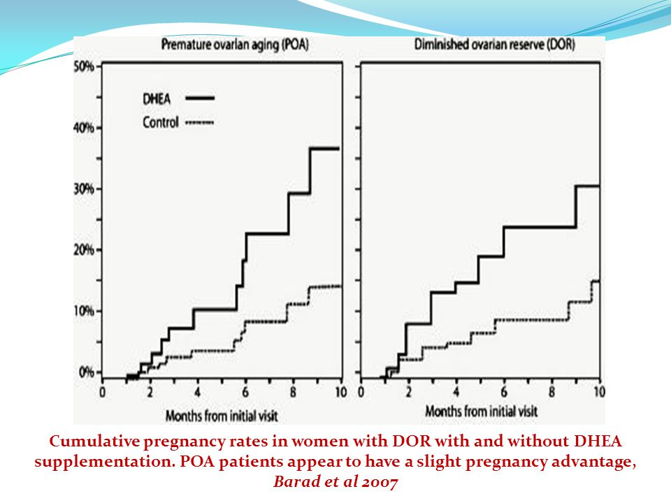 Cumulative pregnancy rates in women with DOR with and without DHEA supplementation.
