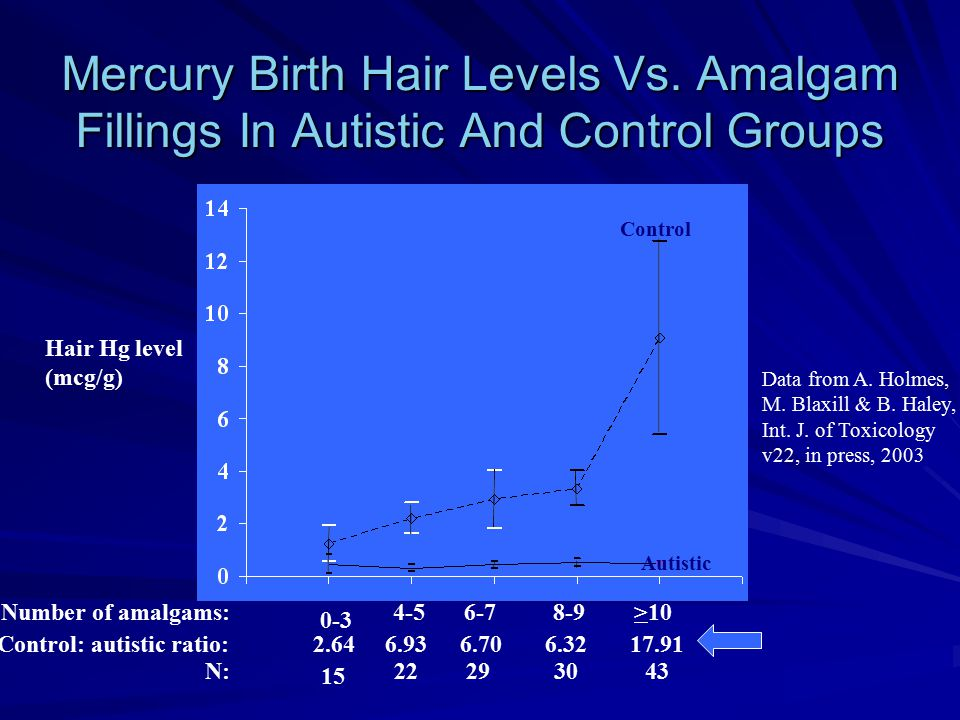Mercury Birth Hair Levels Vs