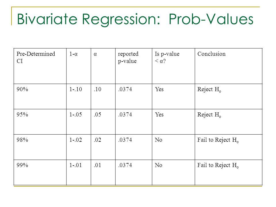 Bivariate Regression: Prob-Values