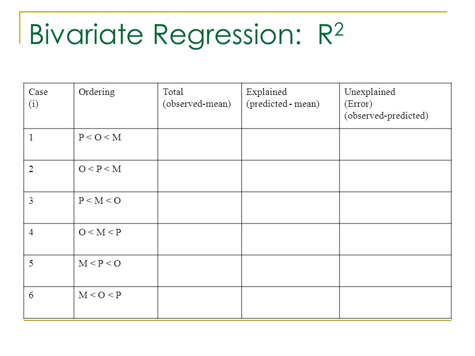 Bivariate Regression: R2