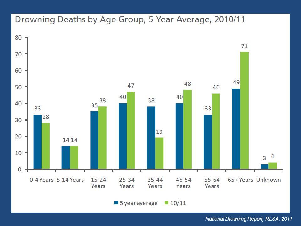 National Drowning Report, RLSA, 2011