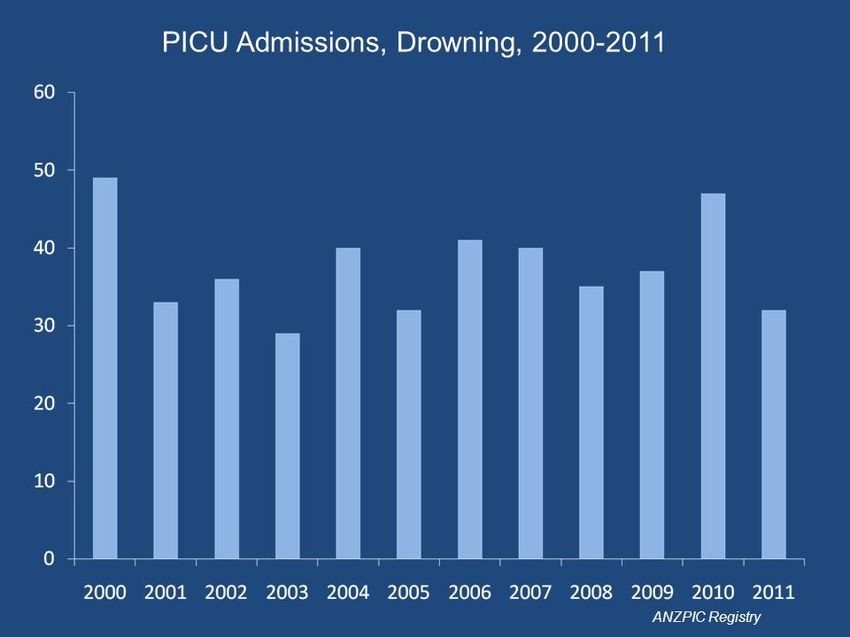 PICU Admissions, Drowning, 2000-2011