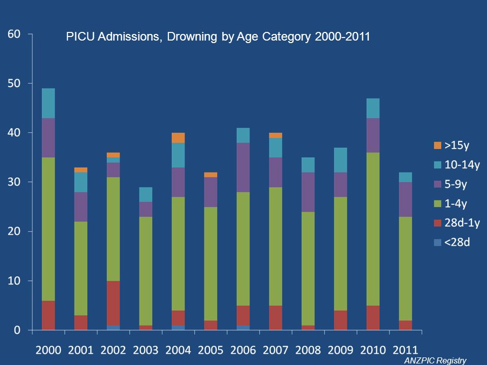 PICU Admissions, Drowning by Age Category 2000-2011