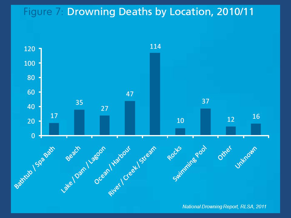National Drowning Report, RLSA, 2011