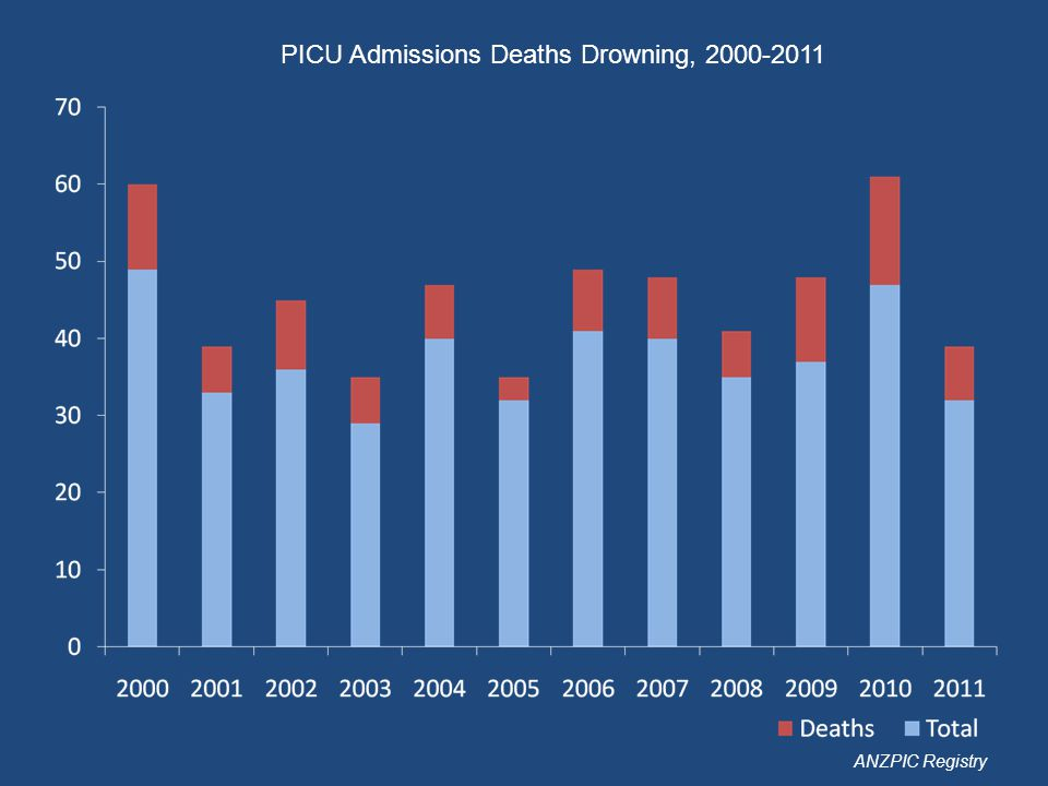 PICU Admissions Deaths Drowning, 2000-2011