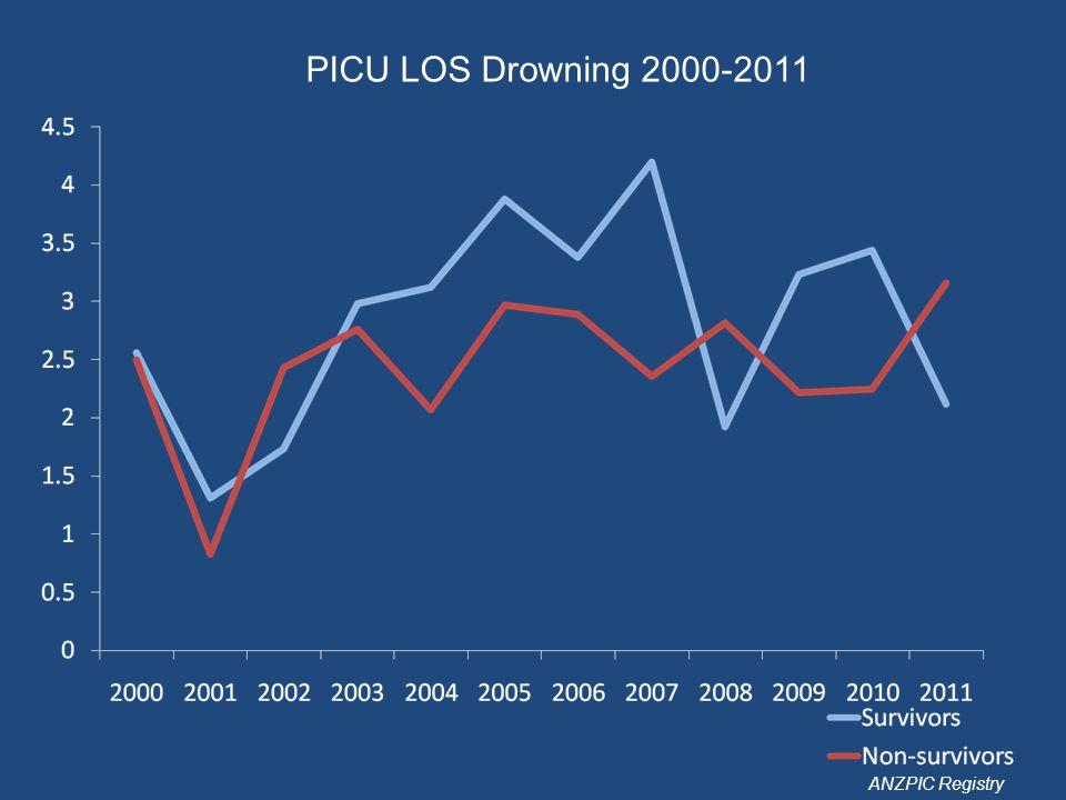 PICU LOS Drowning 2000-2011 ANZPIC Registry