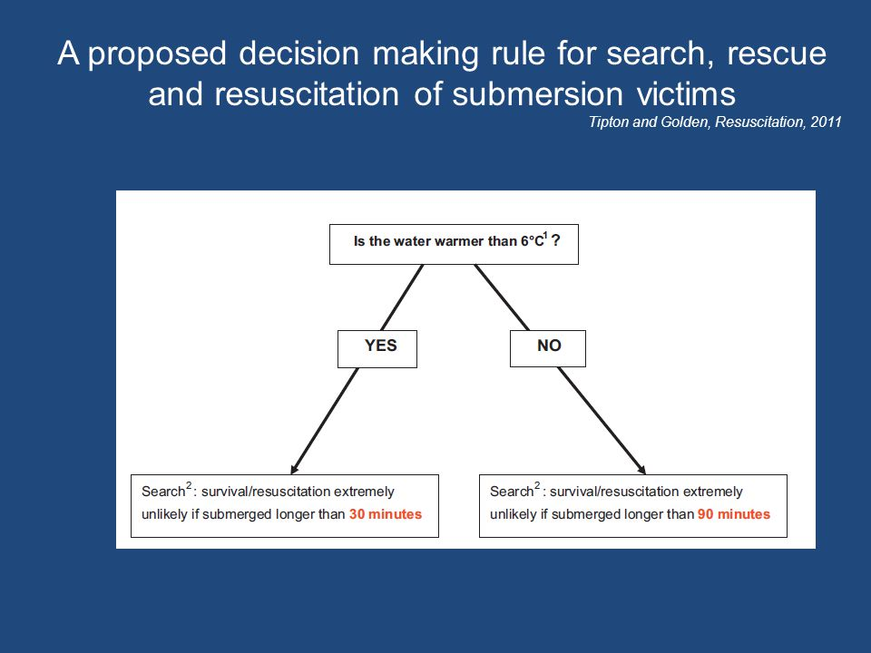 A proposed decision making rule for search, rescue and resuscitation of submersion victims