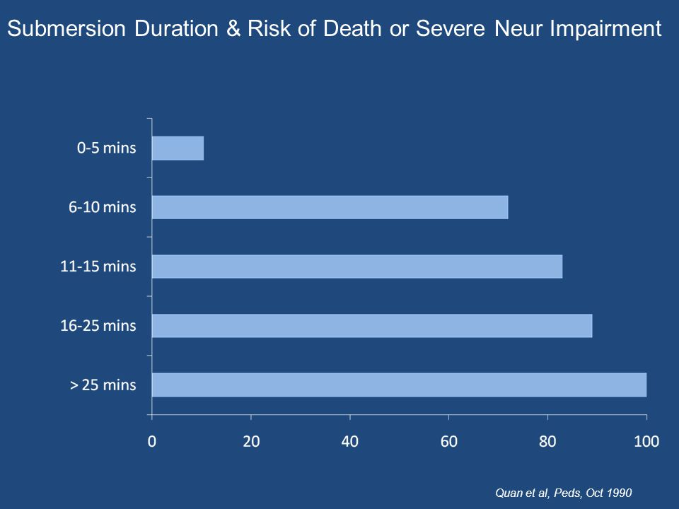 Submersion Duration & Risk of Death or Severe Neur Impairment