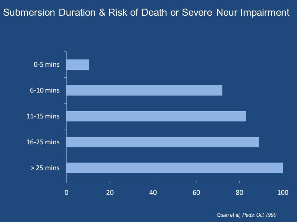 Submersion Duration & Risk of Death or Severe Neur Impairment