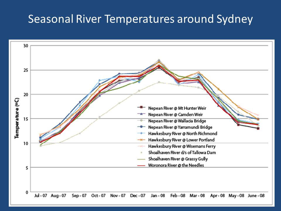 Seasonal River Temperatures around Sydney