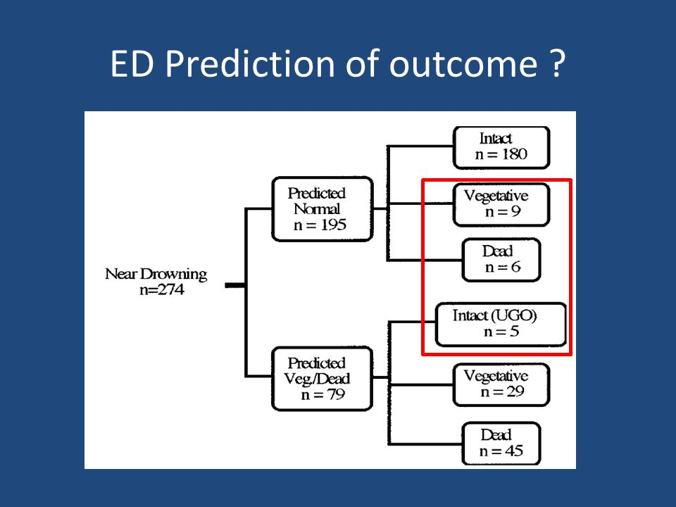 ED Prediction of outcome
